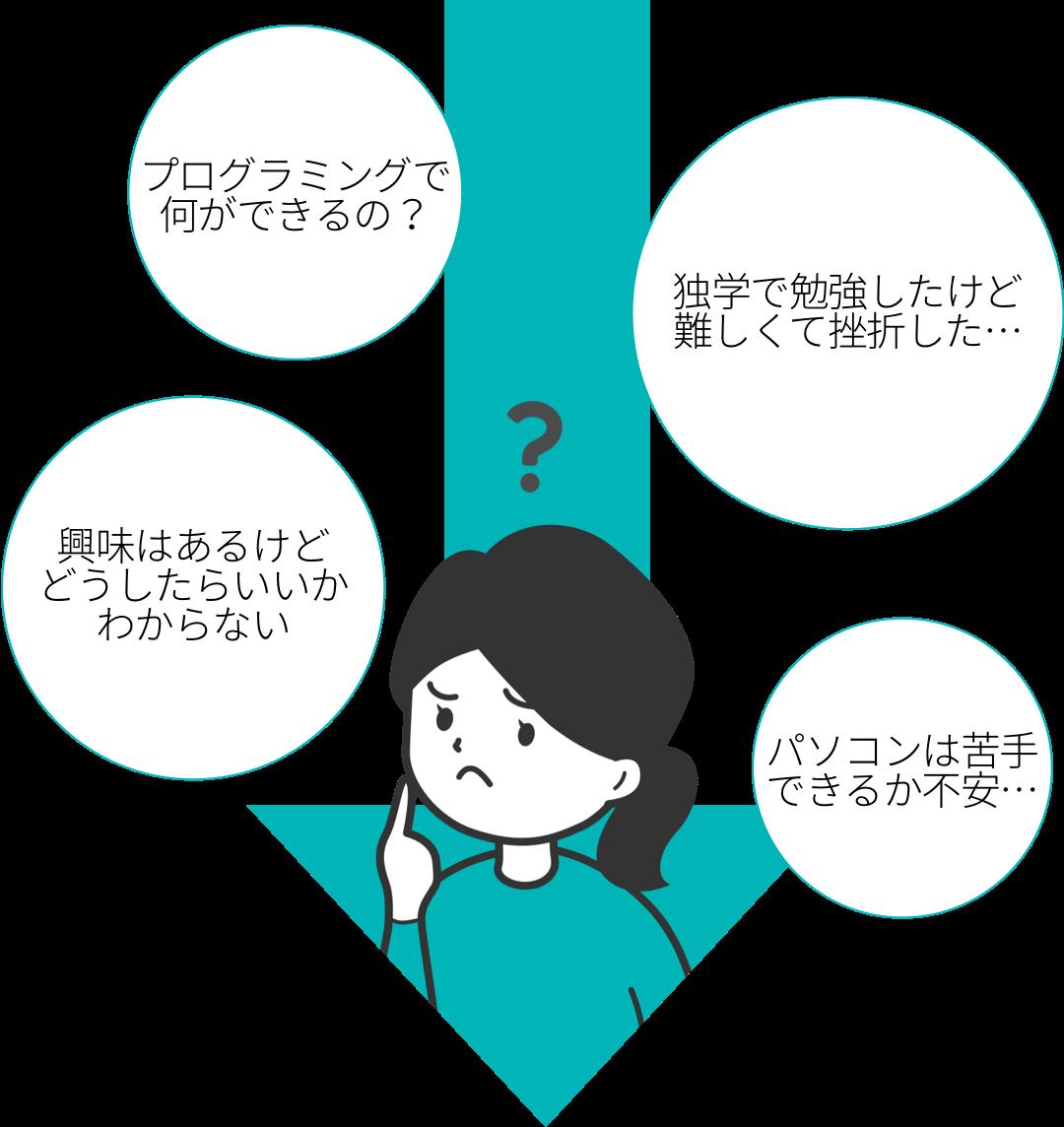 プログラミングに対するいろいろな悩みを思い浮かべる女性の様子(イラスト)